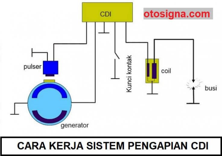 cara kerja sistem pengapian DLI
