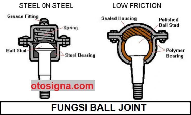 fungsi ball joint