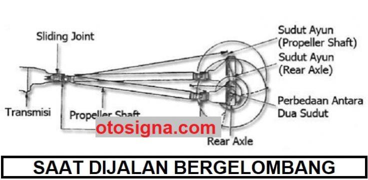 cara kerja propeller shaft