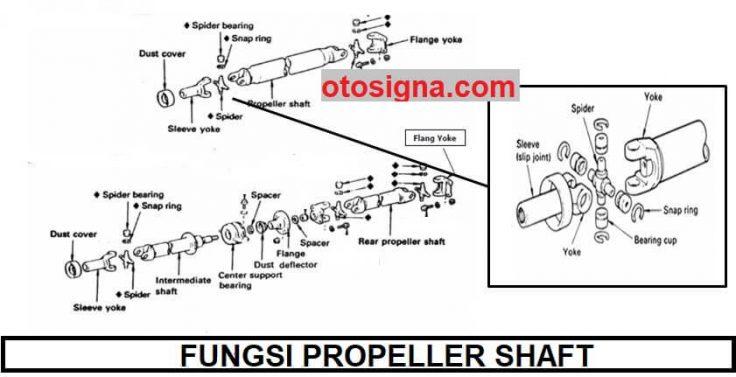 fungsi propeller shaft