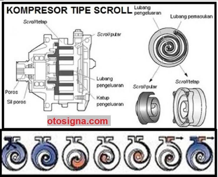 kompresor ac mobil tipe scroll