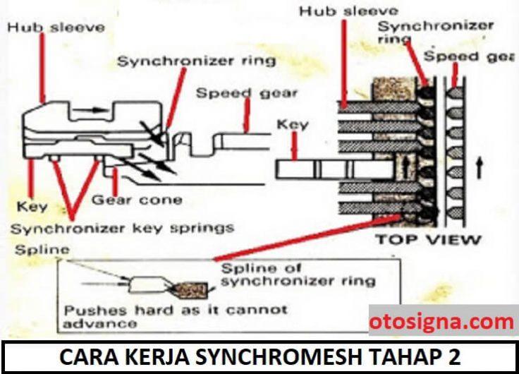 cara kerja synchromesh tahap 2