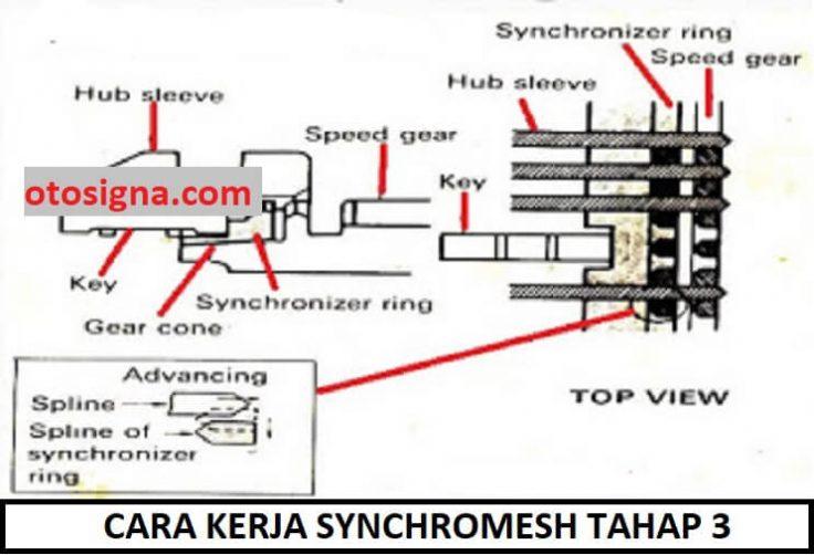 cara kerja synchromesh tahap 3