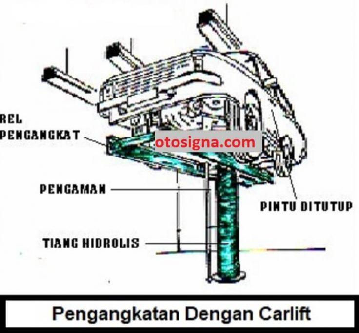 prosedur pengangkatan benda kerja dengan carlift
