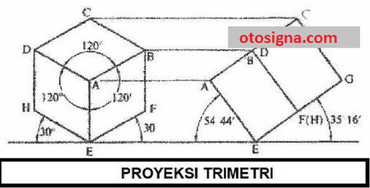 proyeksi trimetri