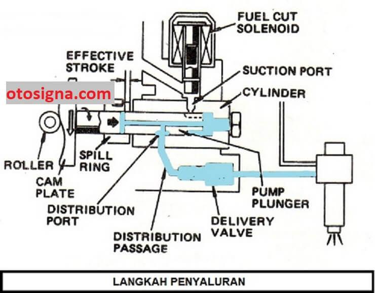 cara kerja pompa distributor