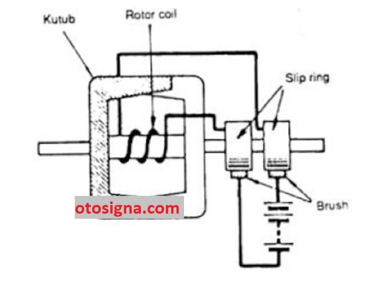 fungsi rotor coil