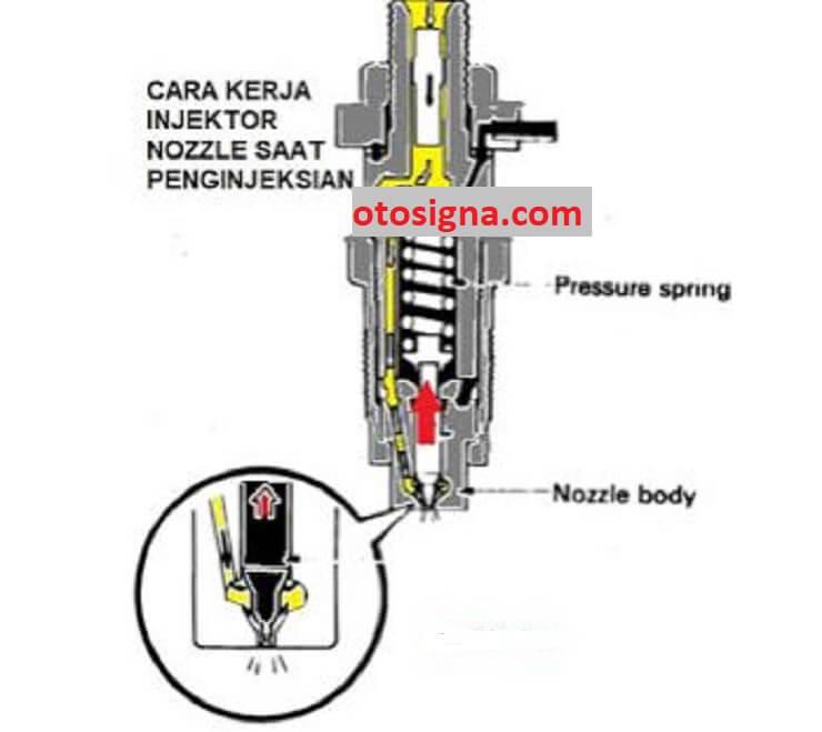 cara kerja injektor diesel